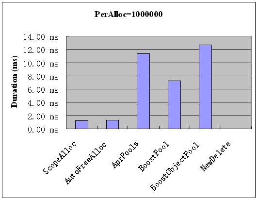 vs2005-peralloc-1000000.png